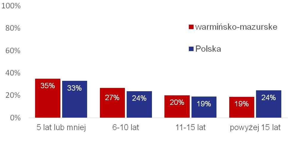 Wykres 1. Struktura wieku warmińsko-mazurskich organizacji na tle ogólnopolskim