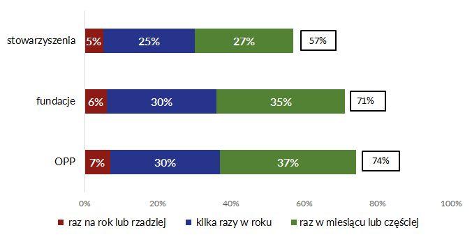Wykres 1. Procent organizacji, które korzystały z Internetu w celu informowania o własnych działaniach w 2015 roku