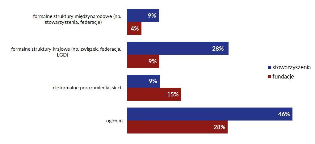 Wykres 2. Przynależność stowarzyszeń i fundacji do formalnych i nieformalnych porozumień