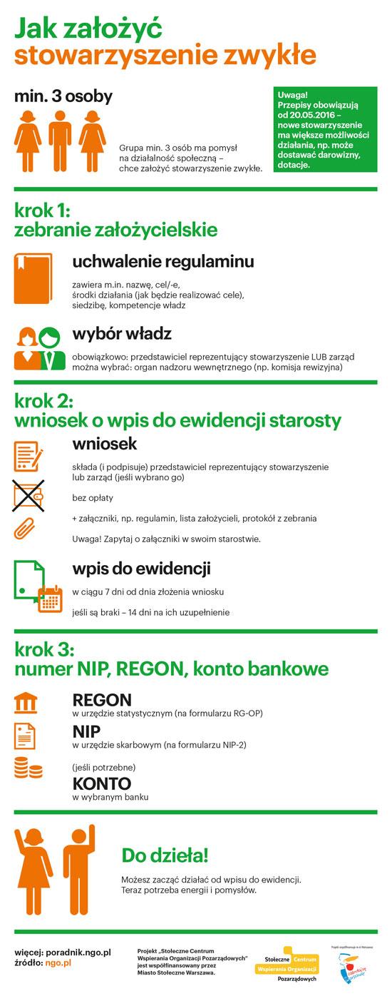 http://poradnik.ngo.pl/files/wiadomosci.ngo.pl/public/infografiki_ngo/stow_zwykle_550.jpg